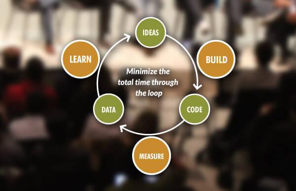 diagrama metodologia leanstartup