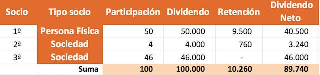 Reparto dividendo