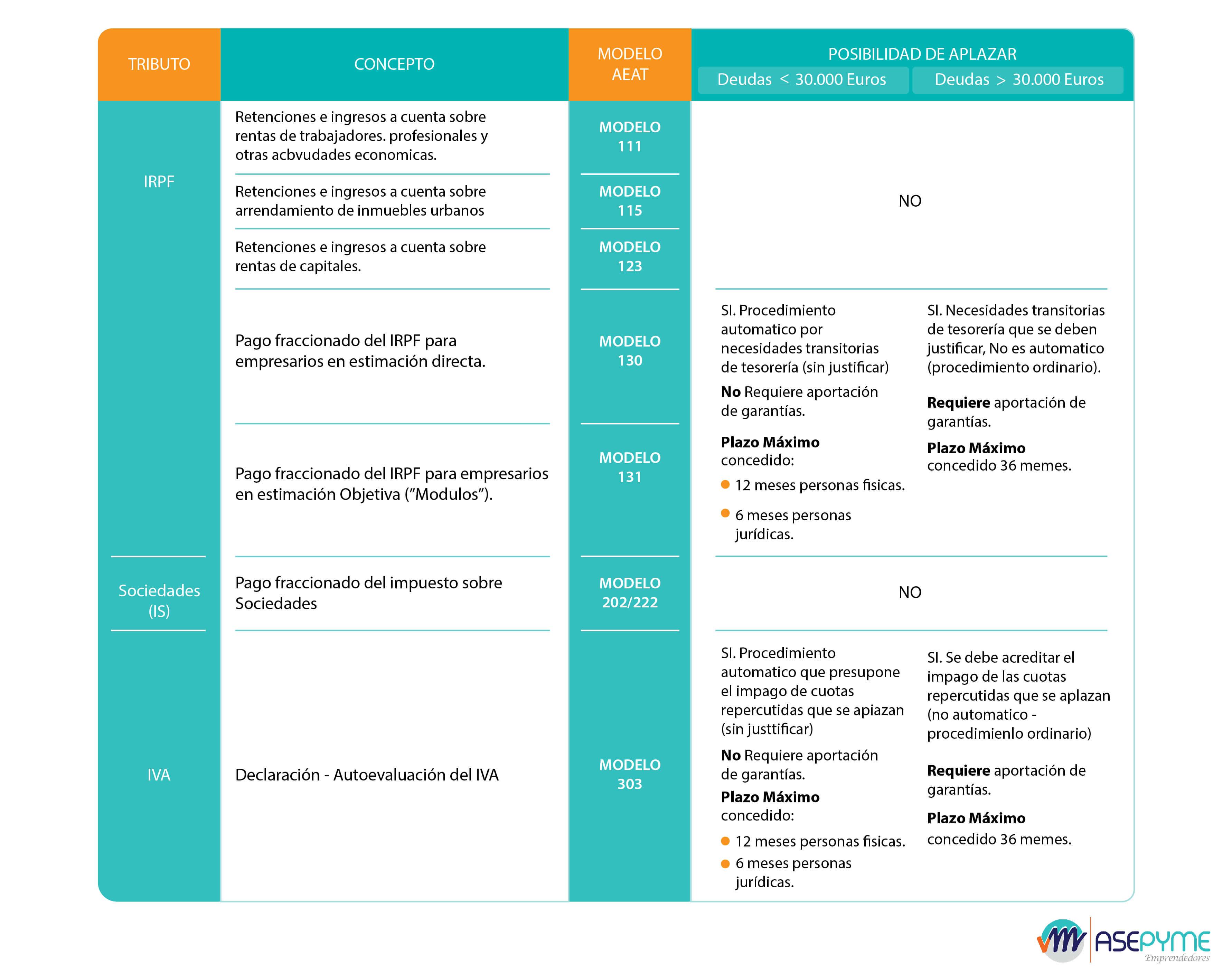 8b167aba5 ▷ Aplazamientos Hacienda AEAT - Pagos IVA Retenciones Sociedades