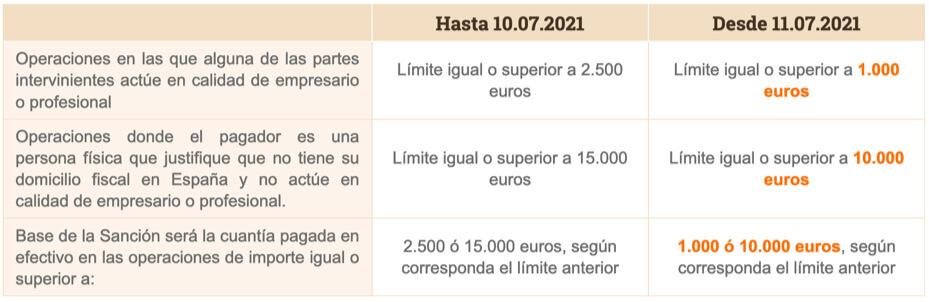 limite pagos en efectivo